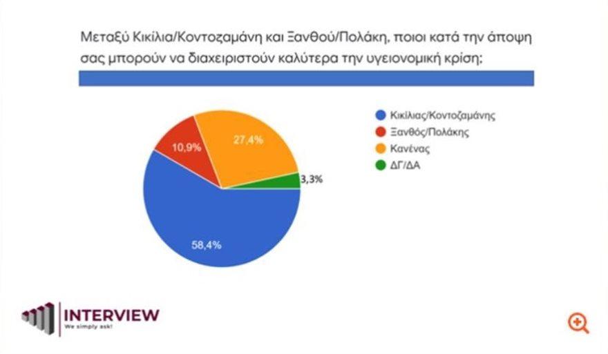 kikilias_kontozamanis_poll
