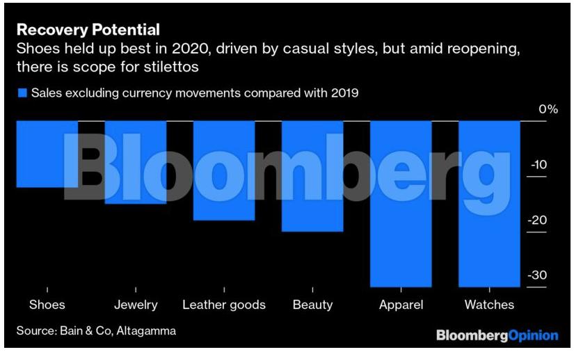 Γιατί οι Ανιέλι της Ferrari επενδύουν στα ψηλοτάκουνα Louboutin