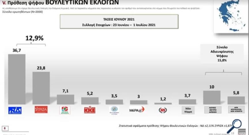 Δημοσκόπηση MRB: Ξεκάθαρο προβάδισμα 13% της ΝΔ έναντι του ΣΥΡΙΖΑ - Στο 34% η δημοφιλία Μητσοτάκη
