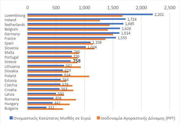 Στα 663 ευρώ ο κατώτατος μισθός από 1ης Ιανουαρίου του 2022
